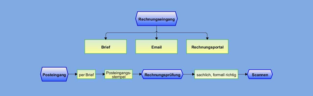 Prozessdokumentation erstellen lassen